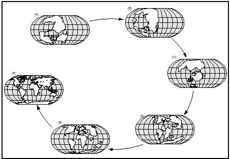 The distribution of landmasses at points in Earth's history, illustrating the theory of continental drift and the changing conditions organisms experienced due to it: (A) 320 million years ago; (B) 250 million years ago; (C) 135 million years ago; (D) 100 million years ago; (E) 45 million years ago; (F) present.