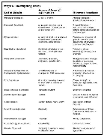 Gene Biology Encyclopedia Cells Body Examples Function Human