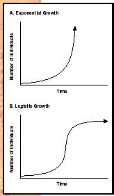 The abundance of environmental resources determines the rate of population growth over time.